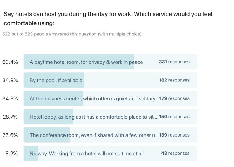 Say hotels can host you during the day for work. Which service would you feel comfortable using? Nearly two-thirds prefer a quiet hotel room to work in privacy.