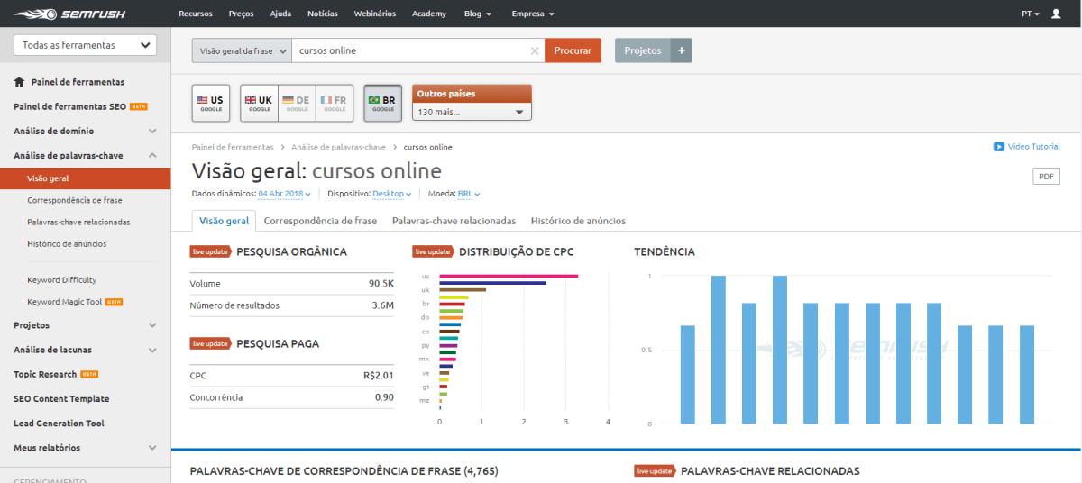 SEMrush: como usar esta ferramenta de marketing digital?