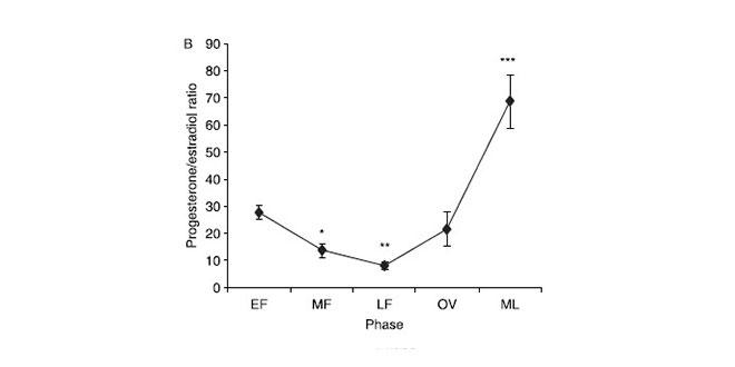 grafica-ratio-estradiol-progesterona
