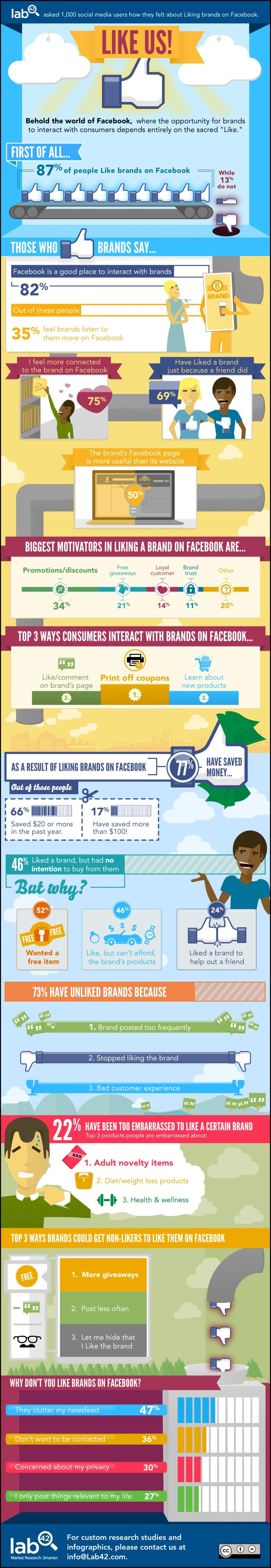 Infographic - The Psychology Of Liking Brands