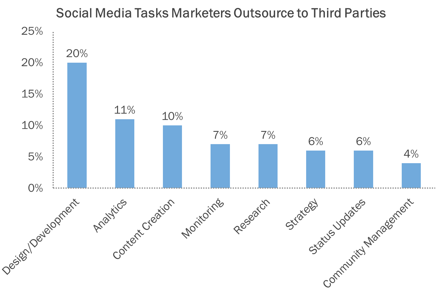 social media tasks being outsourced
