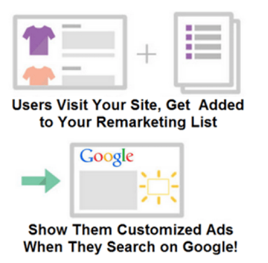 graphic illustrating RLSA process: users visit your site, get added to your remarketing list, then you show them customized ads when they search on Google