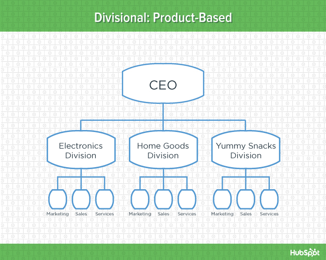 Green diagram of product based isional organizational structure also types  whom they re suited for diagrams rh blogbspot