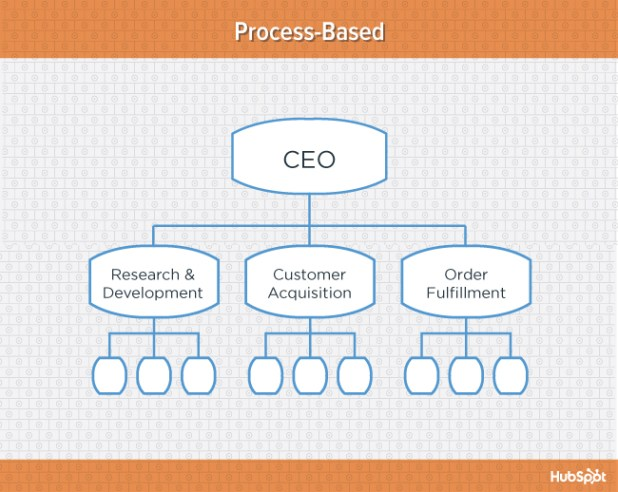 Orange diagram of process-based organizational structure