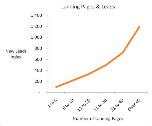 landingspagina's en leads