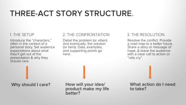 three-act story structure, which introduces the setup, the confrontation, and the resolution
