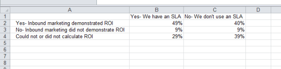 Chart data about inbound marketing ROI entered into an Excel spreadsheet