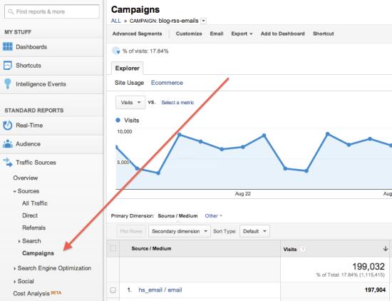 How to build utm code in Google Analytics: measure your success