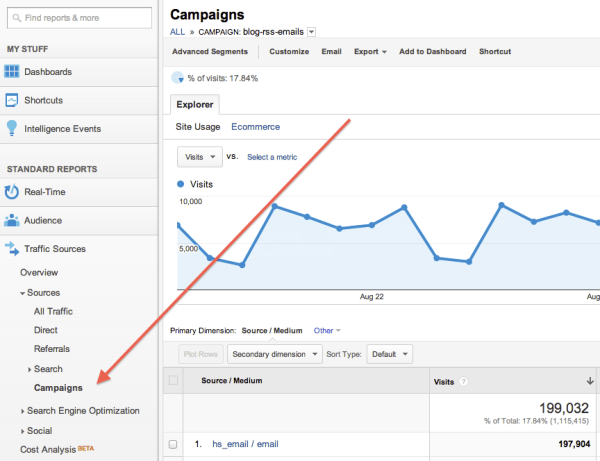 how to build utm codes in google analytics: Measure your success