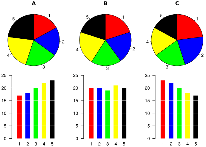 Piecharts vs bar charts also design tips to create beautiful excel and graphs in rh blogbspot