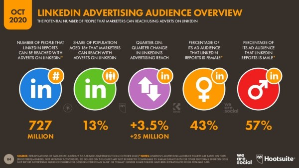 LinkedIn advertising audience overview for 2020 featuring five Linkedin audience statistics