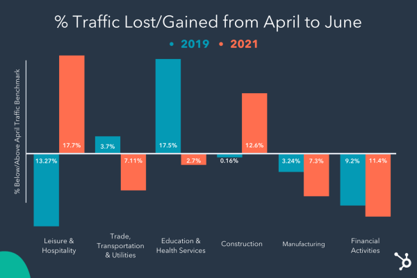 percentage of traffic gained or lost from April to June 2019 vs. 2021 bar chart