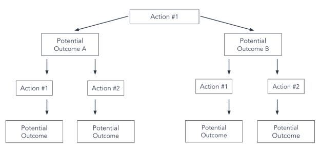 basic flowchart template