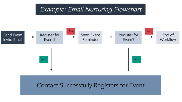 example of an email nurturing flowchart