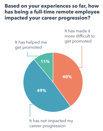 survey responses to, 'how has being full-time remote impacted your career progression?'