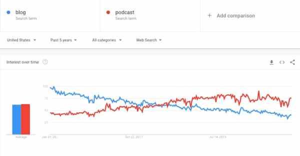 Google Trends podcast vs blog report