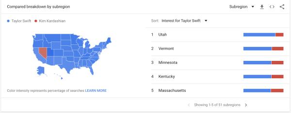 Google trends example using Taylor Swift and Kim Kardashian popularity.
