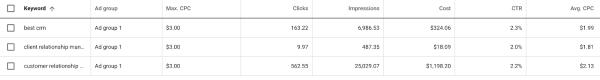 Google ads keyword planner forecasts.