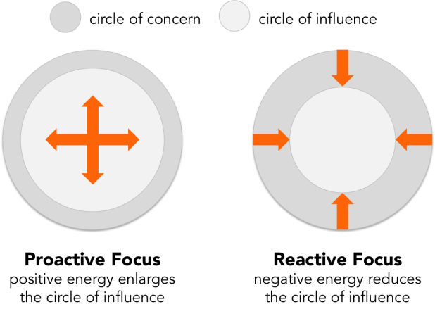 circle-of-concern-vs-circle-of-influence-habits-of-successful-people-sidekick-content-1.png