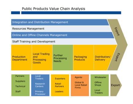 5 Major outputs of Plan Value Chain Activity