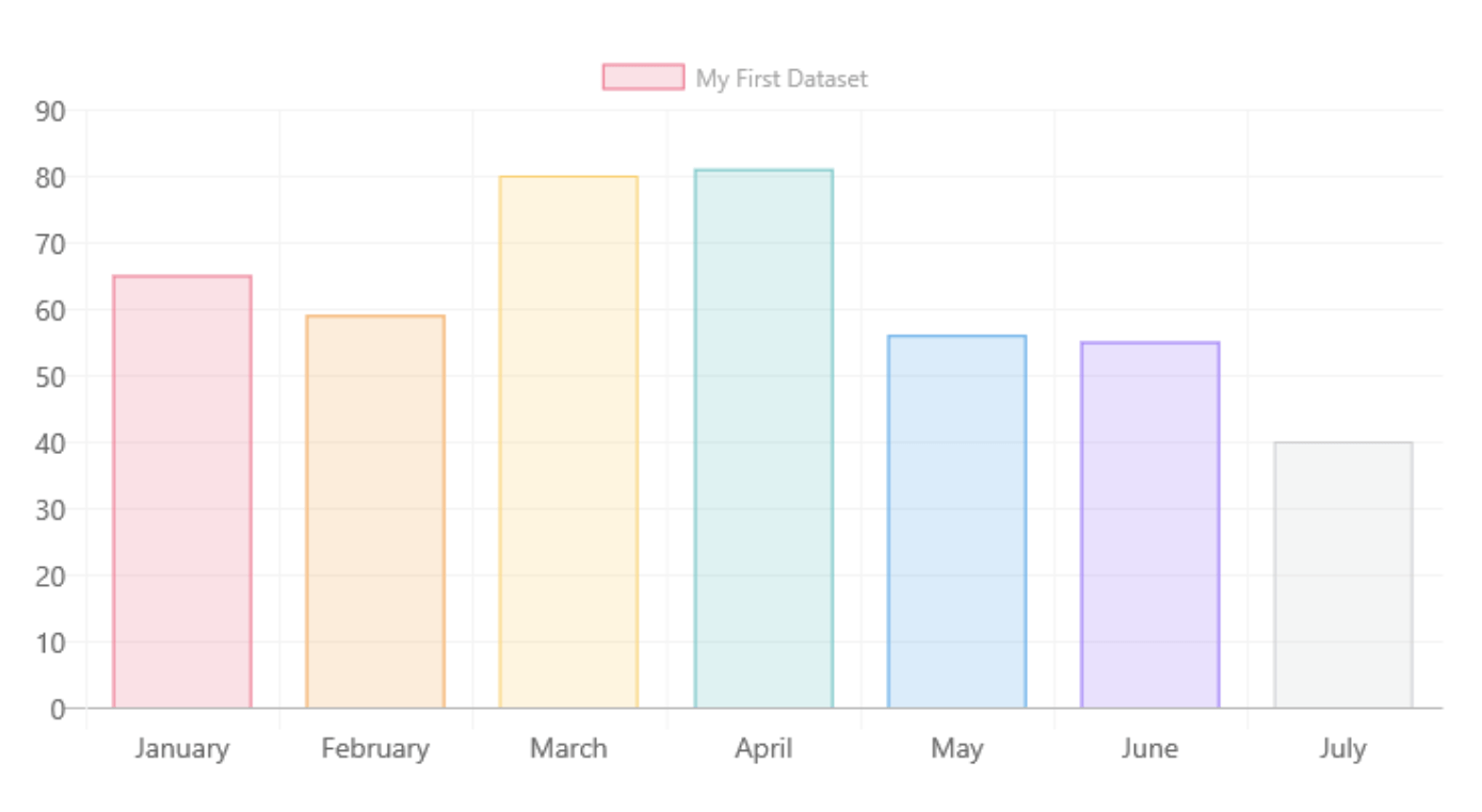 bar chart data visualization