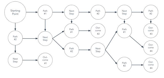 circular flowchart template