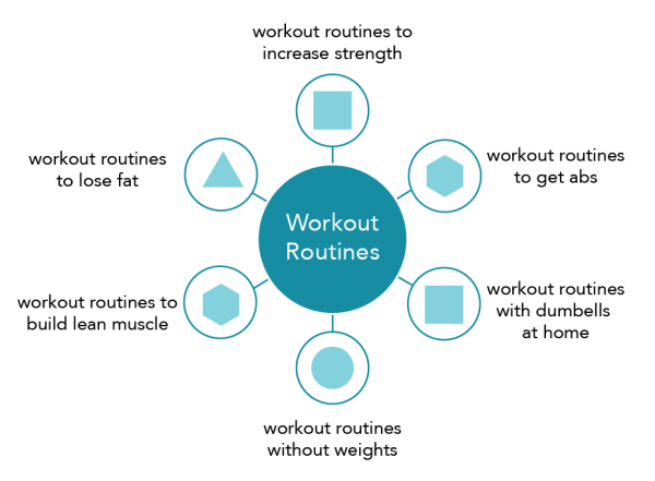workout routines topic cluster