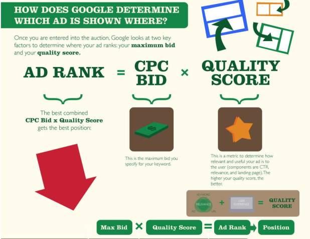 Google AdRank calculation
