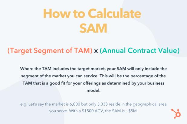 how to calculate sam formula