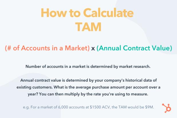 how to calculate tam formula