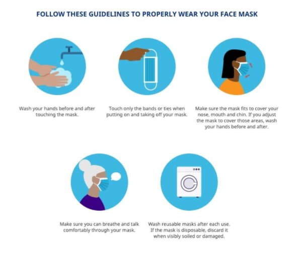 infographic on how to wear a mask