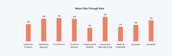 e-mail marketing significa percentuale di clic per settore