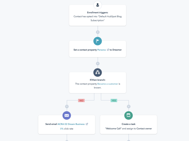 Marketing workflow automation example in HubSpot