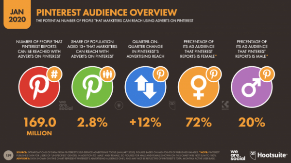 pinterest audience overview breakdown from hootsuite 2020