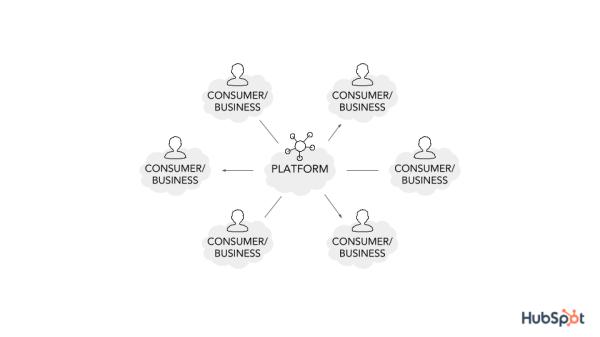 how-platforms-work
