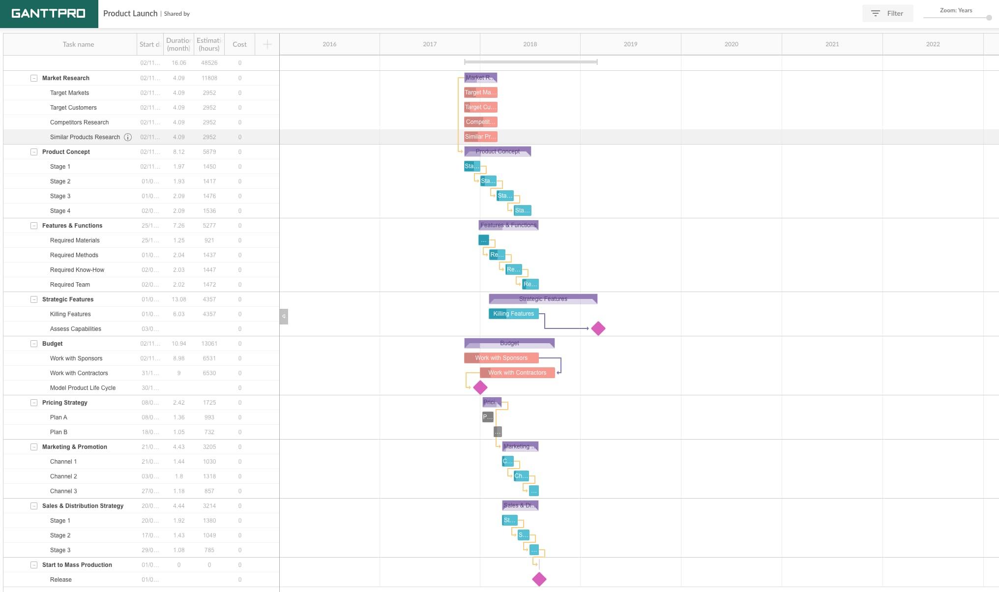 gantt chart example: product launch