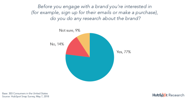 research-engage-brand