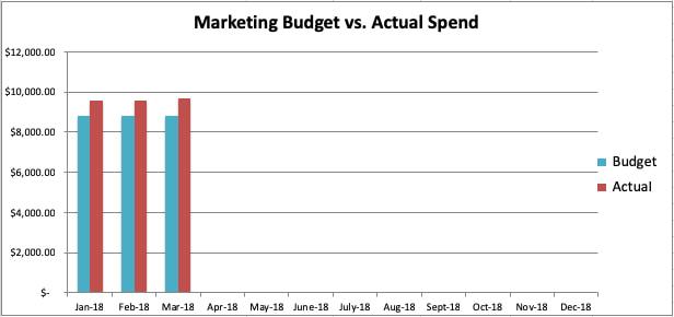 "sample-marketing-budget-graph ""width ="" 616 ""style ="" display: block; margin-left: auto; margin-right: auto; ""Srcset ="" https://blog.hubspot.com/hs-fs/hubfs/sample-marketing-budget-graph.jpg?width=308&name=sample-marketing-budget-graph.jpg 308w, https: // blog .hubspot.com / hs-fs / hubfs / sample-marketing-budget-graph.jpg? width = 616 & name = sample-marketing-budget-graph.jpg 616w, https: //blog.hubspot. Como / hs-fs / hubfs / sample-marketing-budget-graph.jpg 924w, https://blog.hubspot.com/hs-fs/hubfs/sample -Marketing-budget-graph.jpg? width = 1232 & name = sample-marketing-budget-graph.jpg 1232w, https://blog.hubspot.com/hs-fs/hubfs/sample-marketing-budget-graph.jpg? width = 1540 & name = sample-marketing-budget-graph.jpg 1540w, https://blog.hubspot.com/hs-fs/hubfs/sample-marketing-budget-graph.jpg?width1818&name=sample-marketing-budget -graph.jpg 1848w ""sizes ="" (max-width: 616px) 100vw, 616px"