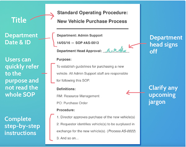 infographic of a standard operating procedure layout