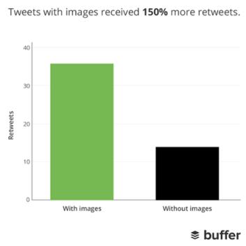 Gráfico de barras de Buffer que muestra el número de retweets que los tweets con imágenes se comparan con los tweets sin imágenes