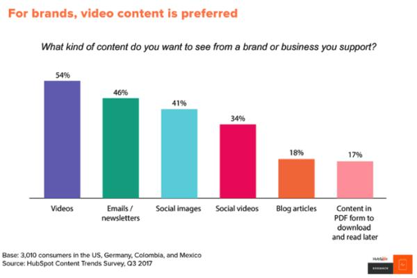 Gráfico de barras que muestra que el 54% de los consumidores desean ver videos de una marca o empresa que apoyan
