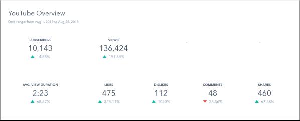 youtube analytics overview report in hubspot dashboard demo