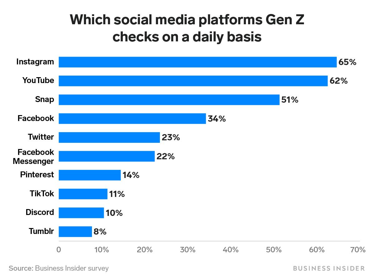 Gen Z's most popular social media platforms