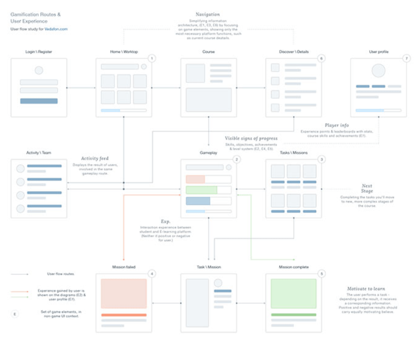 8 Tips For Creating Super Smooth User Flows For Ux