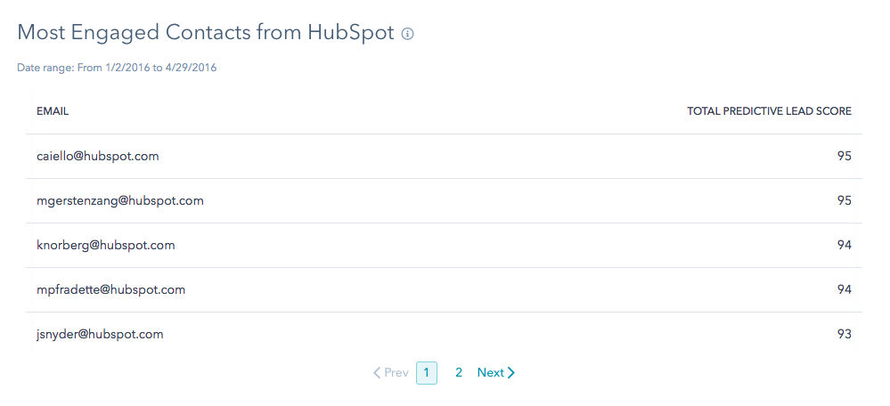 Most Engaged Contacts from HubSpot.png