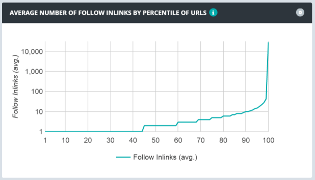 average number of follow inlinks by percentile of urls line graphe