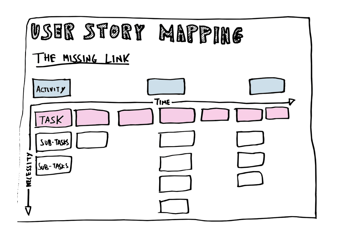 How To Craft The Perfect Product Roadmap