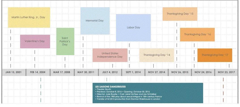 Ejemplo de diagrama de Gantt en Google Docs