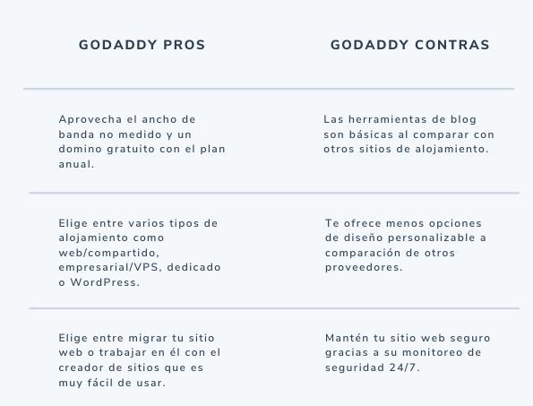 Pros y contras del servicio de hosting de GoDaddy