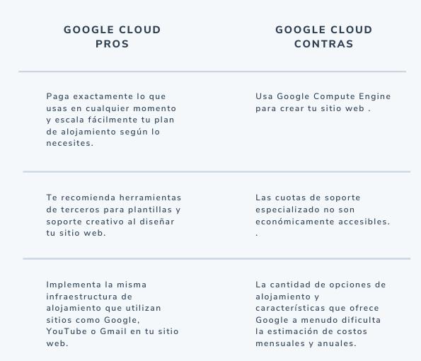 Pros y contras del servicio de hosting de Google Cloud
